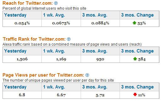 Twitter Statistics on Alexa